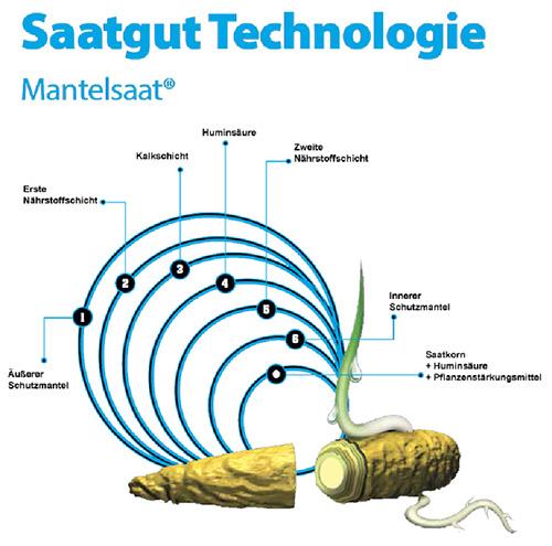 18. SAMBA – travní semeno ve vyživujícím obalu
